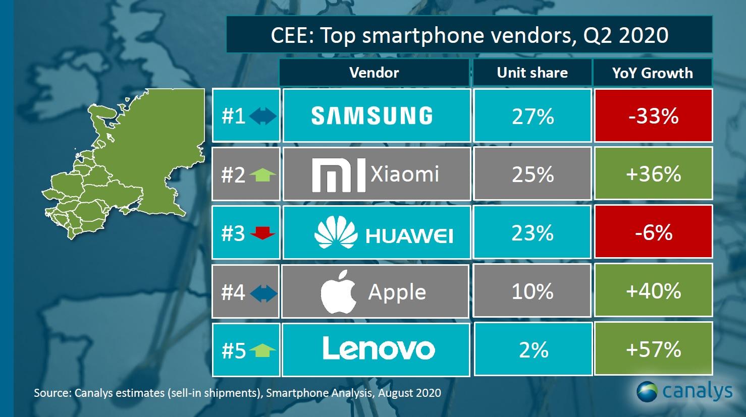 Xiaomi Crestere UIMITOARE Vanzari europa cee