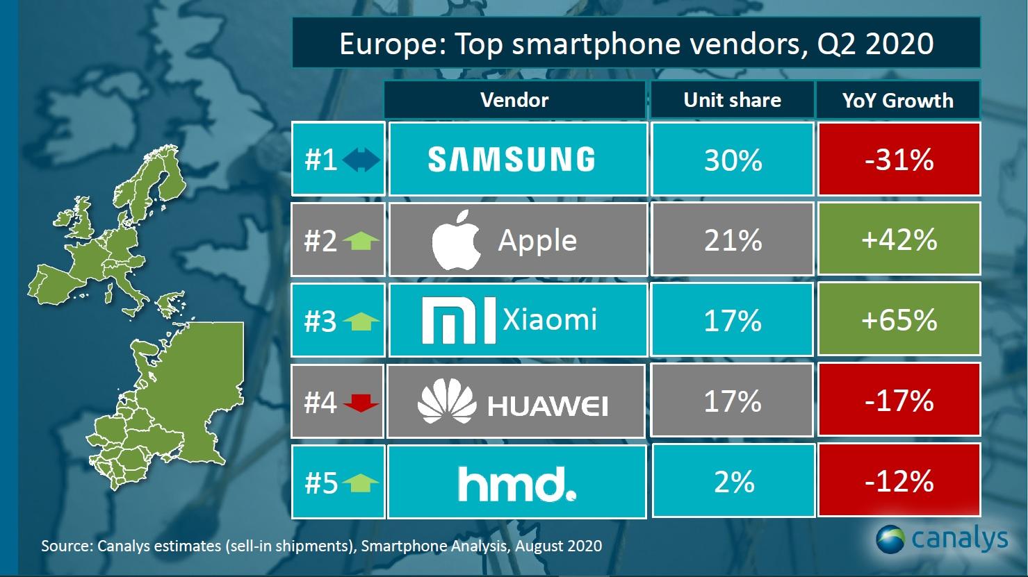 Xiaomi Crestere UIMITOARE Vanzari europa total