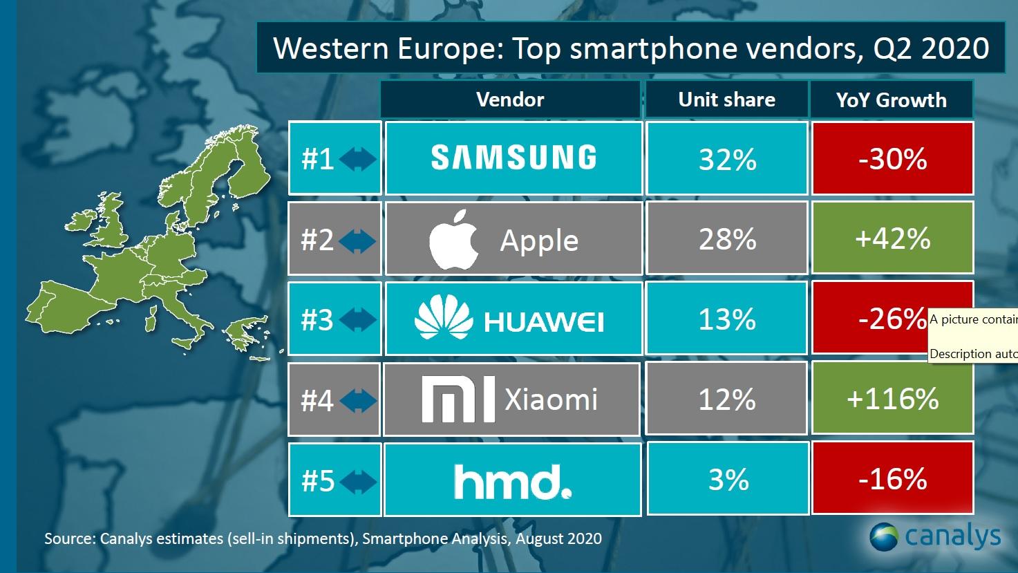 Xiaomi Crestere UIMITOARE Vanzari europa vest