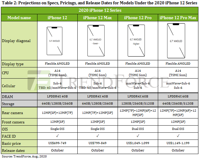 iPhone 12 specificatii telefoane apple complet