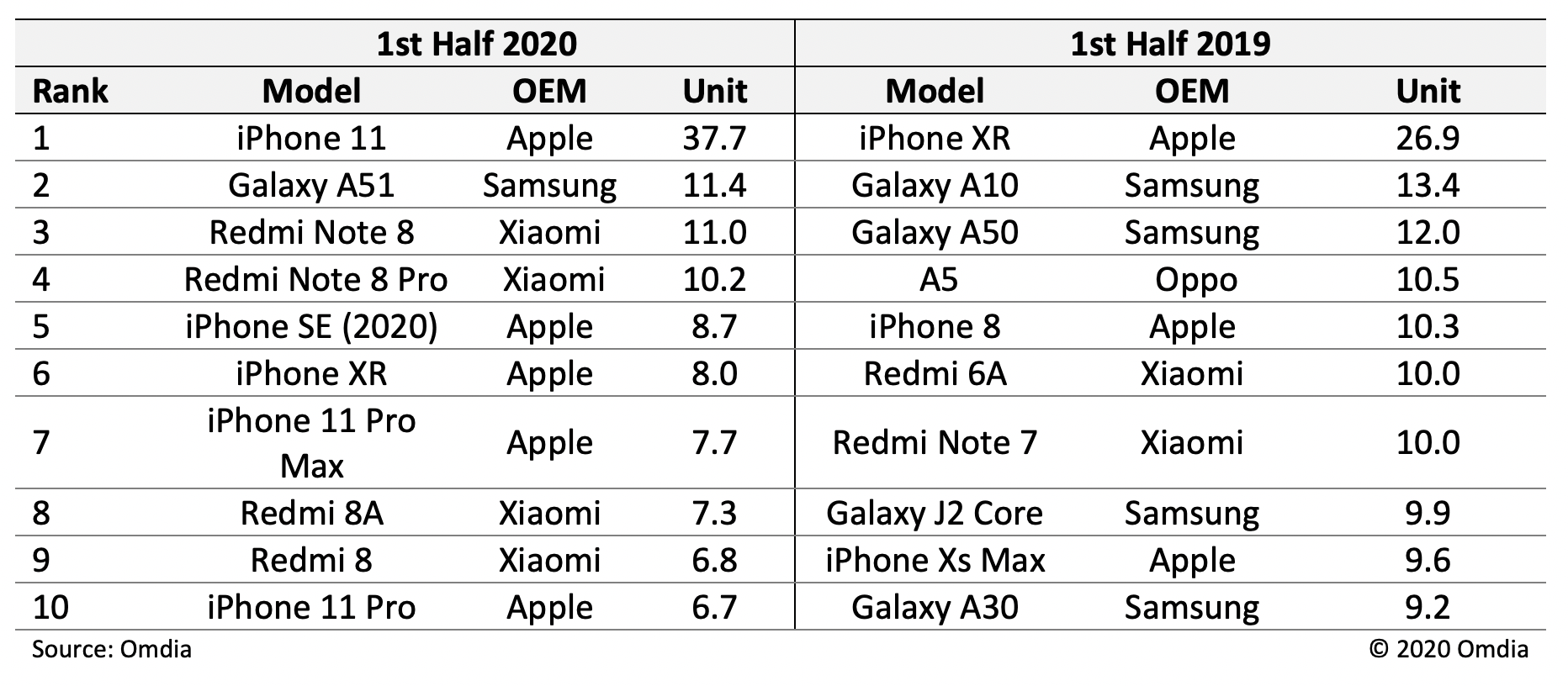 iPhone 11 distrus concurenta coronavirus top 10