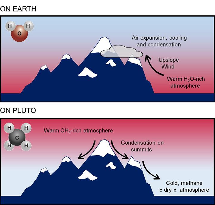 Planeta Pluto pamantul gheata