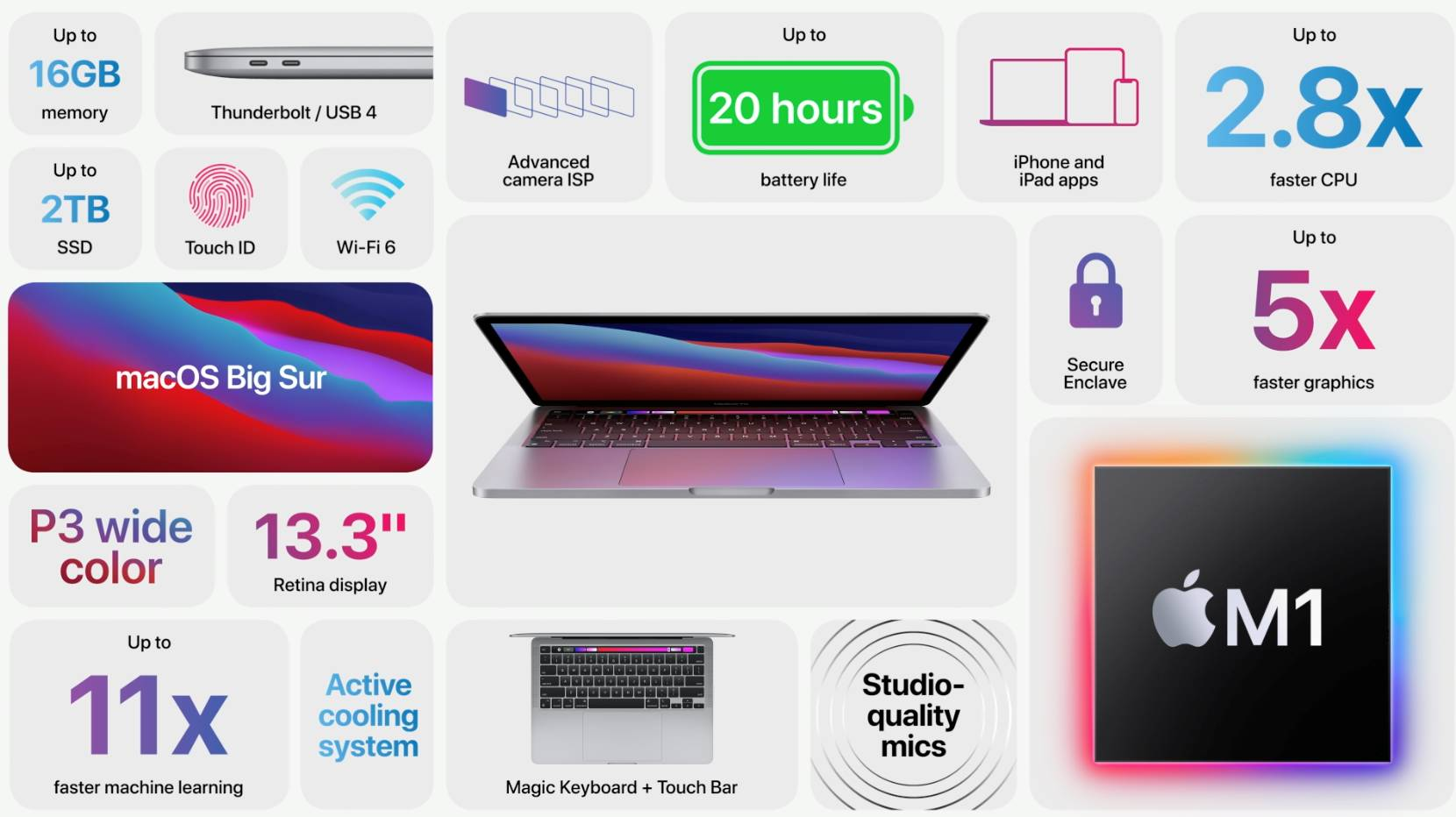 Apple MacBook Pro Procesor M1 specificatii