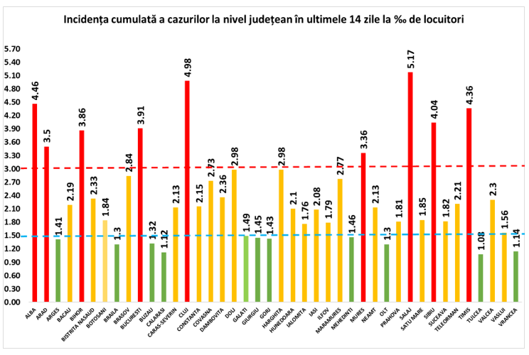 Ministerul Sanatatii judete rata incidenta infectari coronavirus grafic
