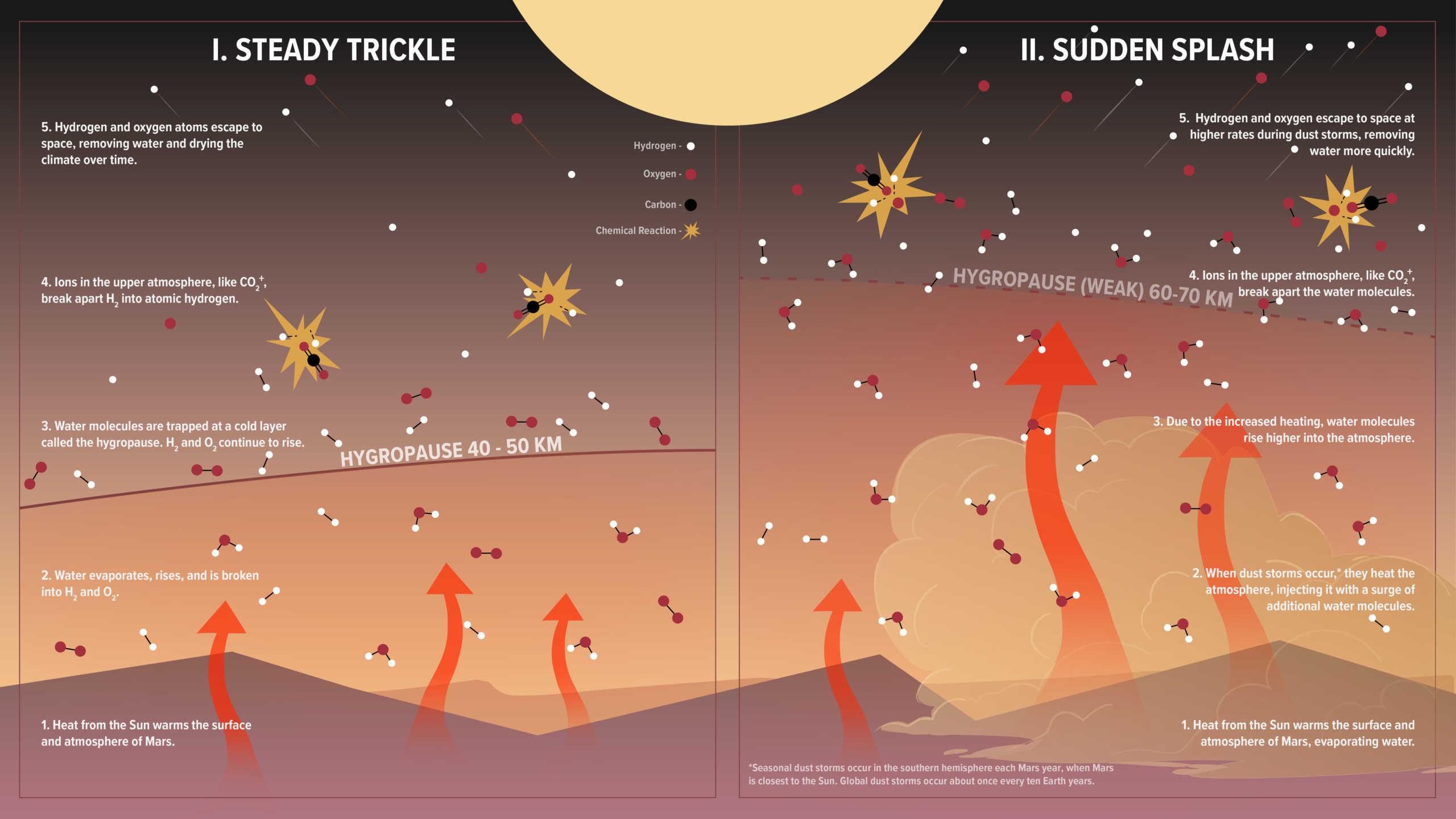 planeta marte transport apa atmosfera