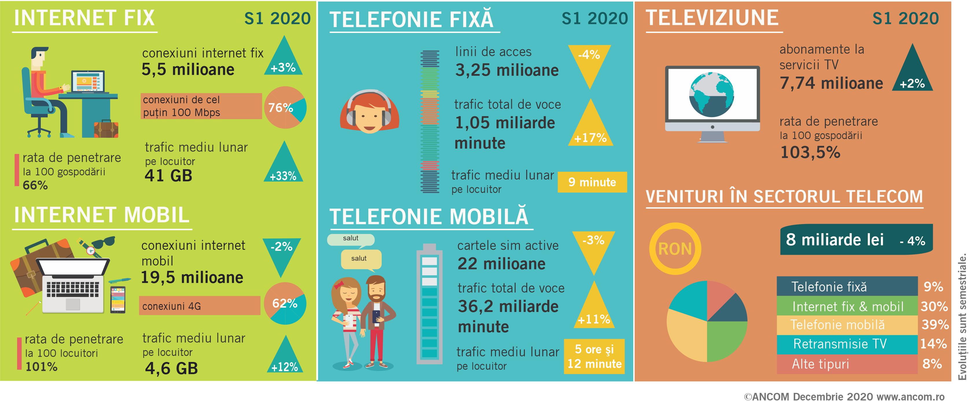 DIGI, Orange, Vodafone, Telekom informare trafic internet