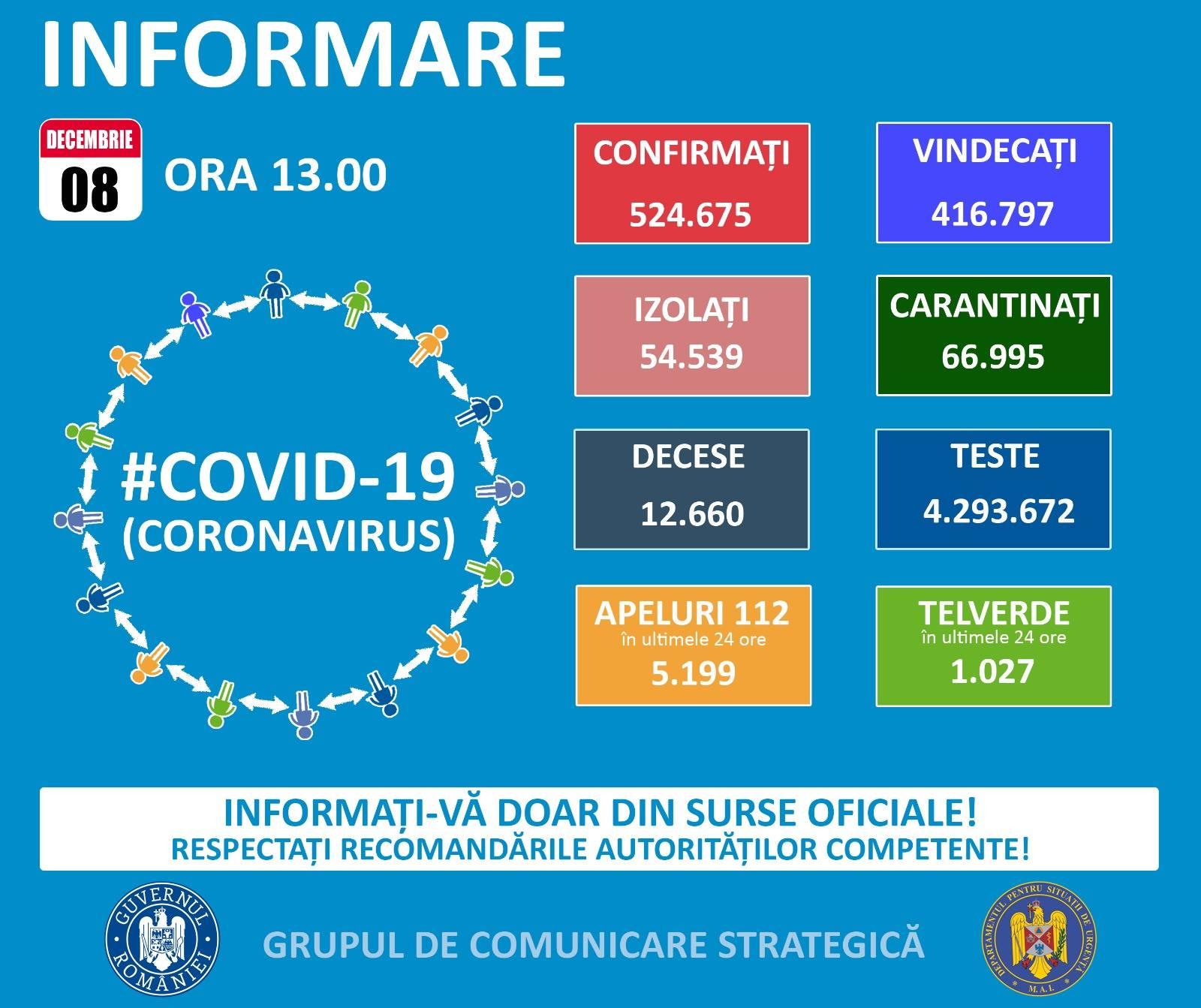 Ministerul Santatii coronavirus vindecati carantinati izolati grafic