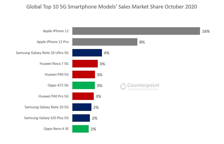 iPhone 12 DISTRUGE Android e cel mai BINE Vandut Telefon 5G lume