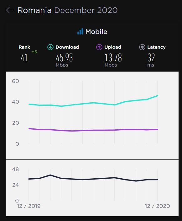 DIGI Orange Vodafone Telekom mobilitate top