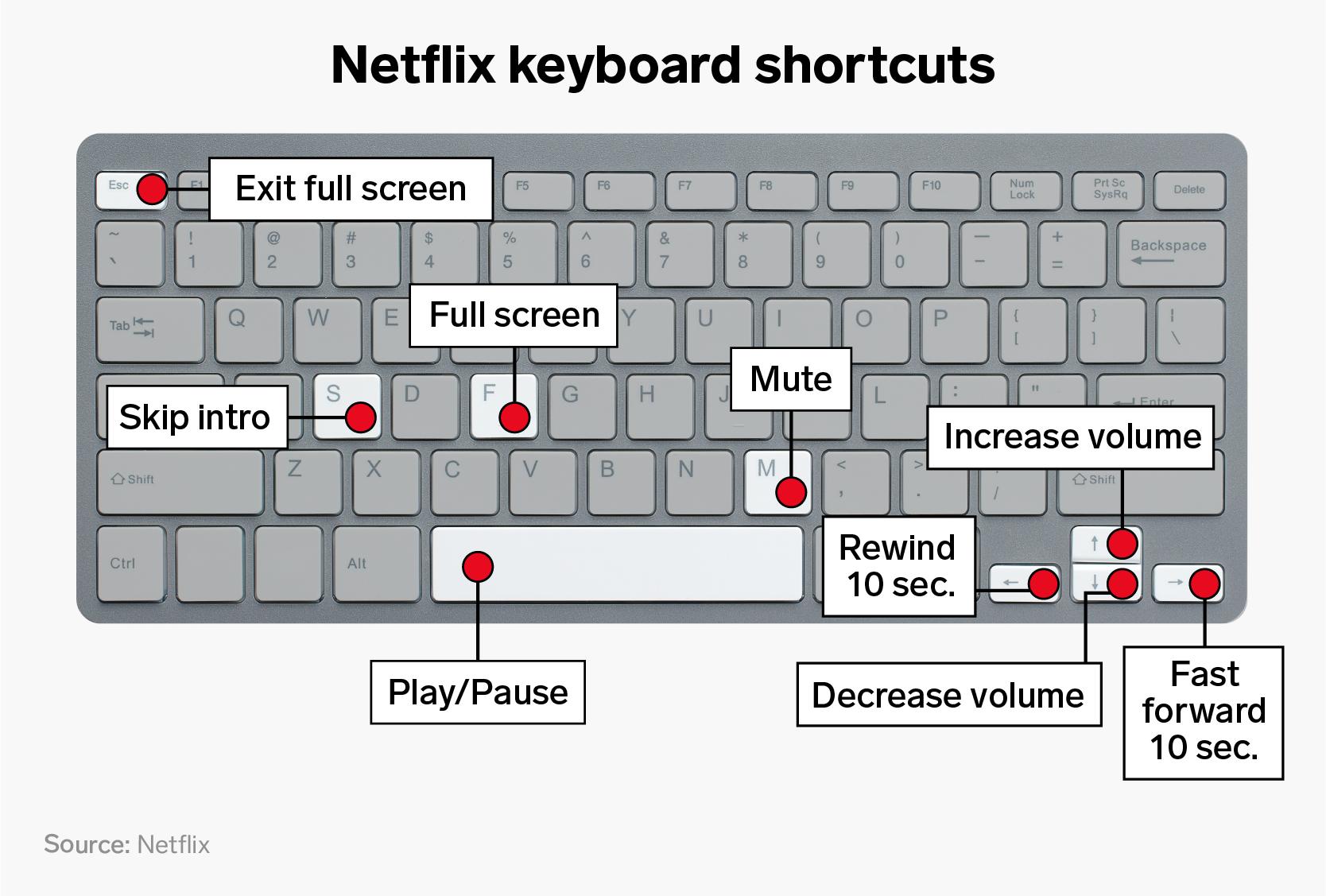 Netflix comenzi taste