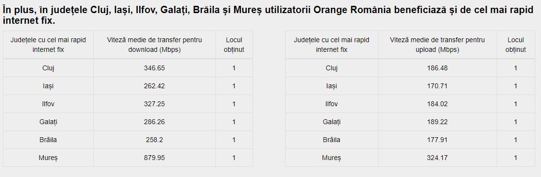 Orange rapiditate internet fix