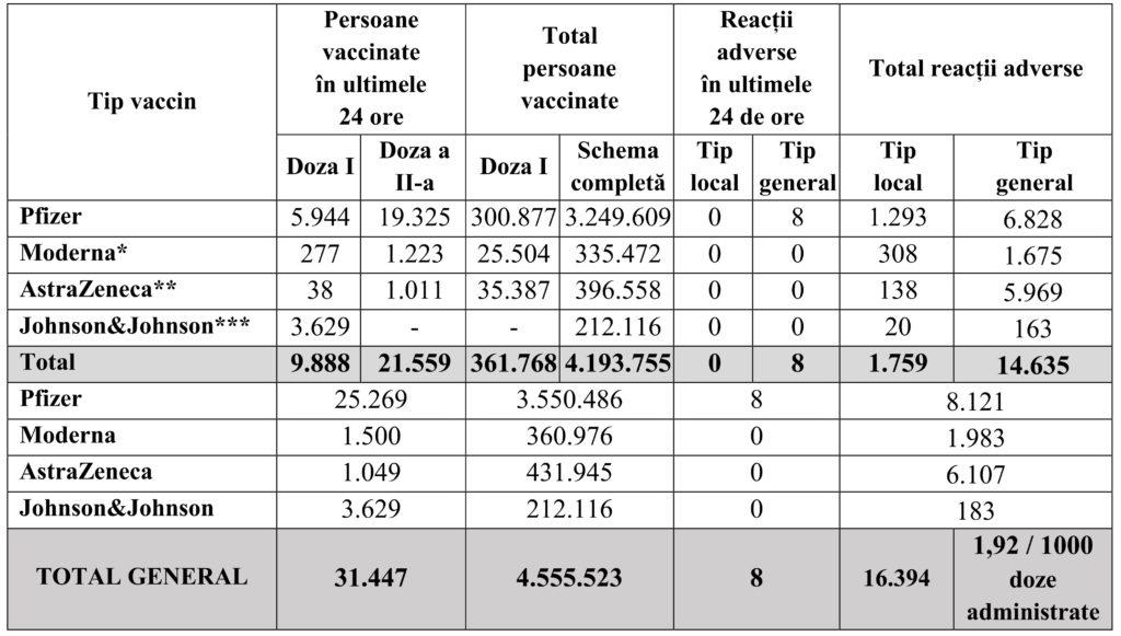 4.2 MIlioane de Romani Vaccinati Complet Impotriva Coronavirus total