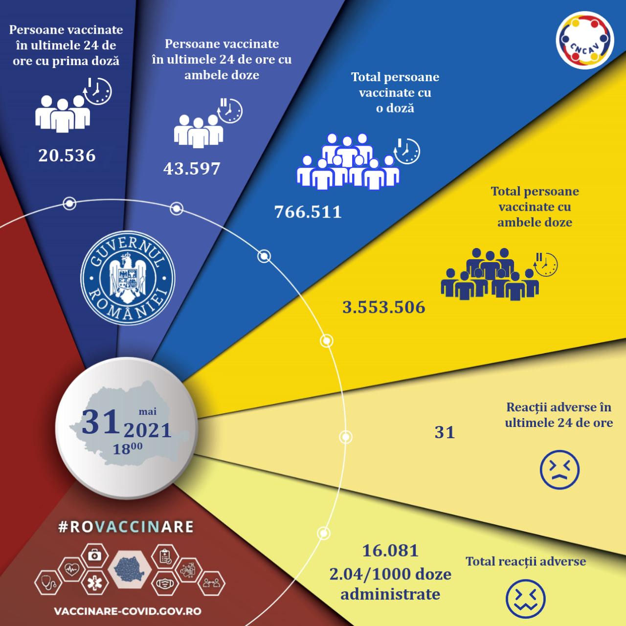 4.320.017 de Romani Vaccinati Impotriva Coronavirus pana in 1 Iunie romania