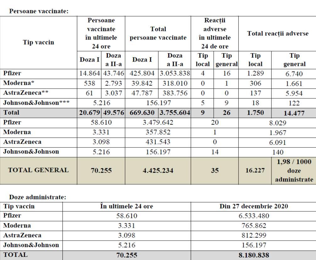 4.4 Milioane Romani Vaccinati azi Impotriva Coronavirus romania