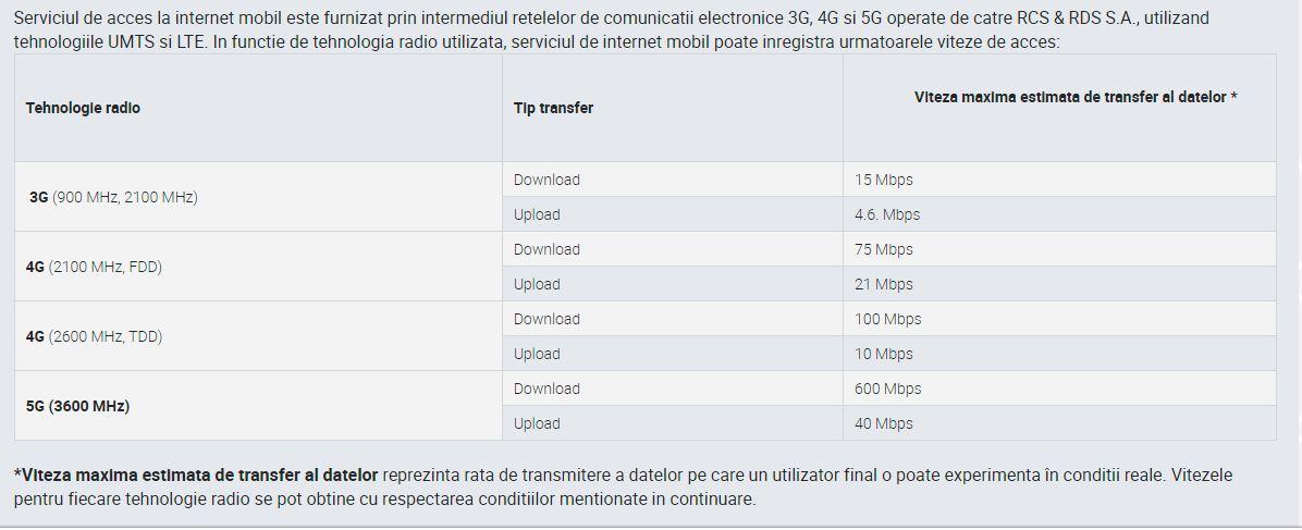 DIGI Romania estimari viteze internet mobil
