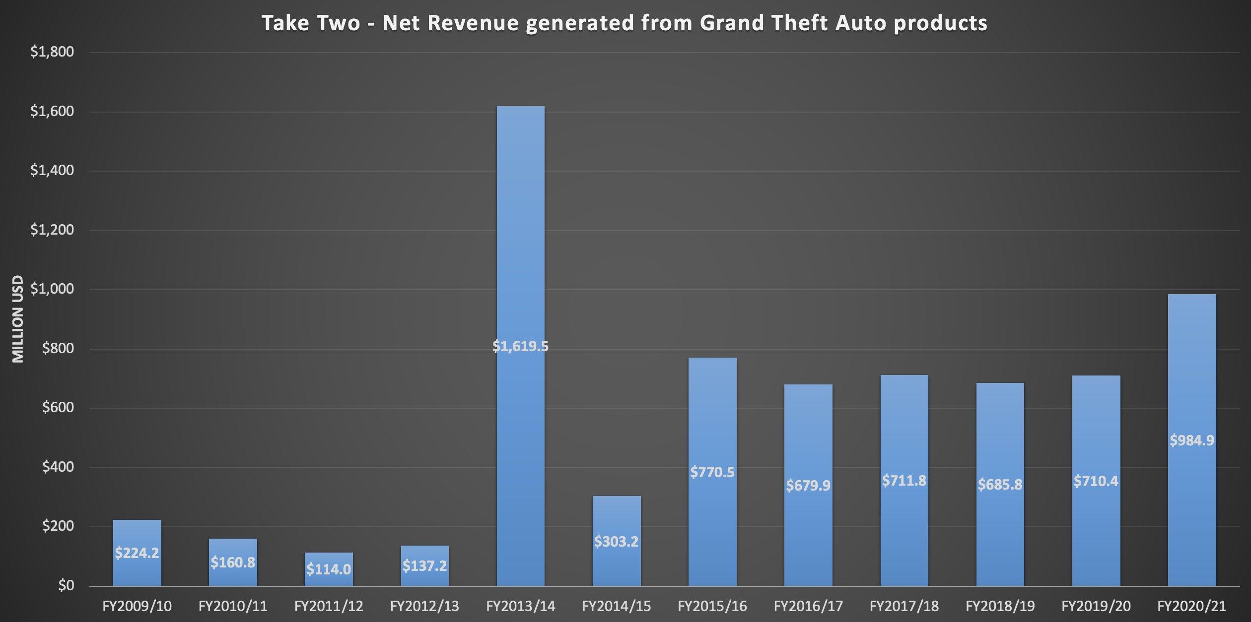 GTA 6 financiar amanare