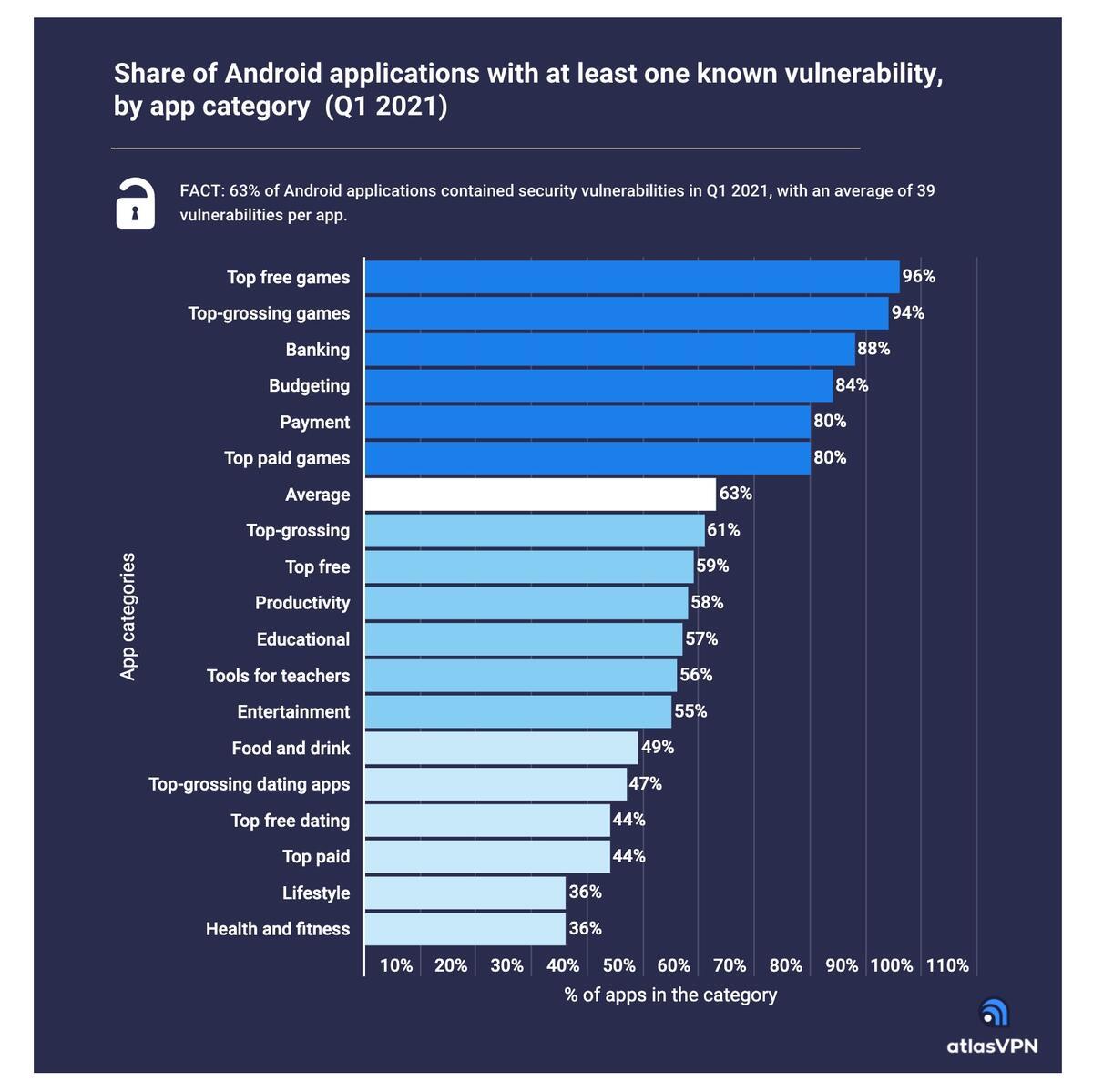 Android cunoscut vulnerabilitati