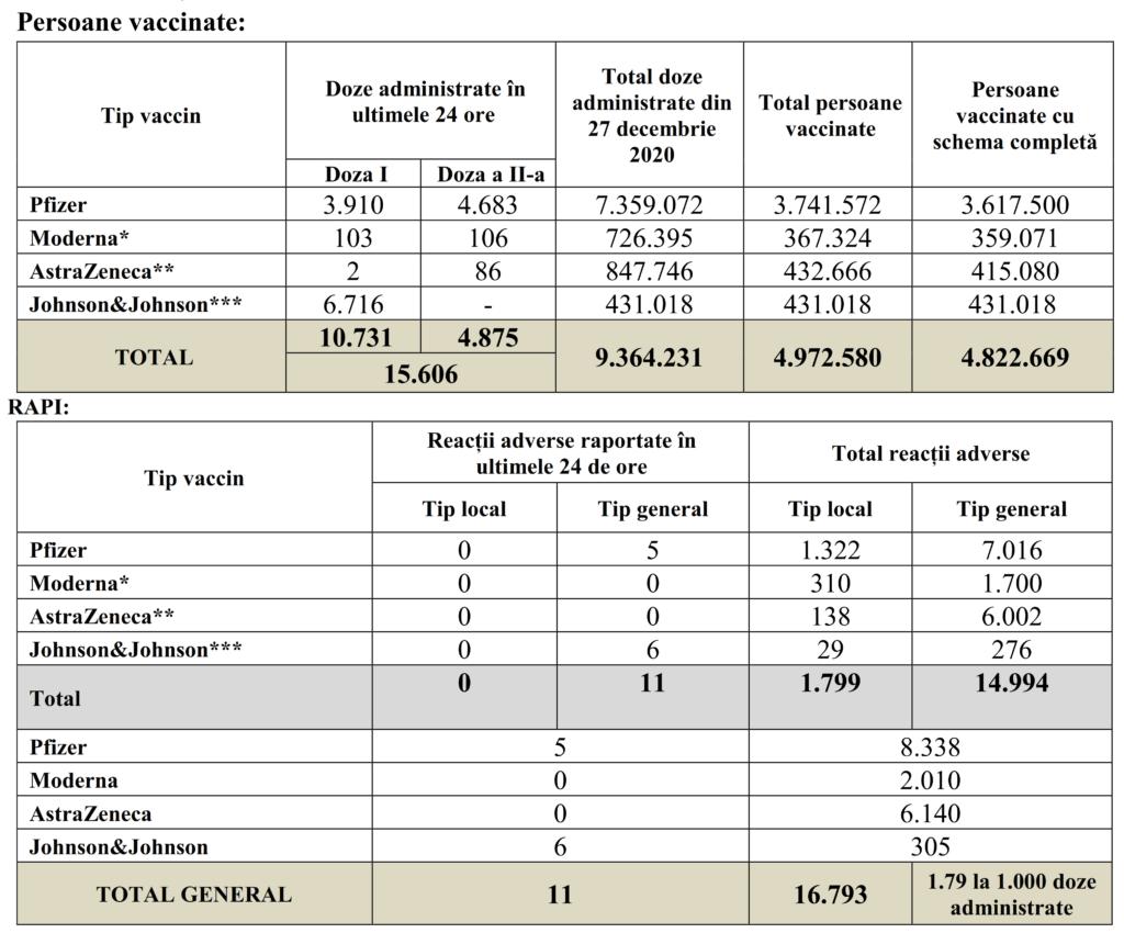 Coronavirus Doar 15.506 Romani Vaccinati in Ultima Zi in Toata Tara cifre