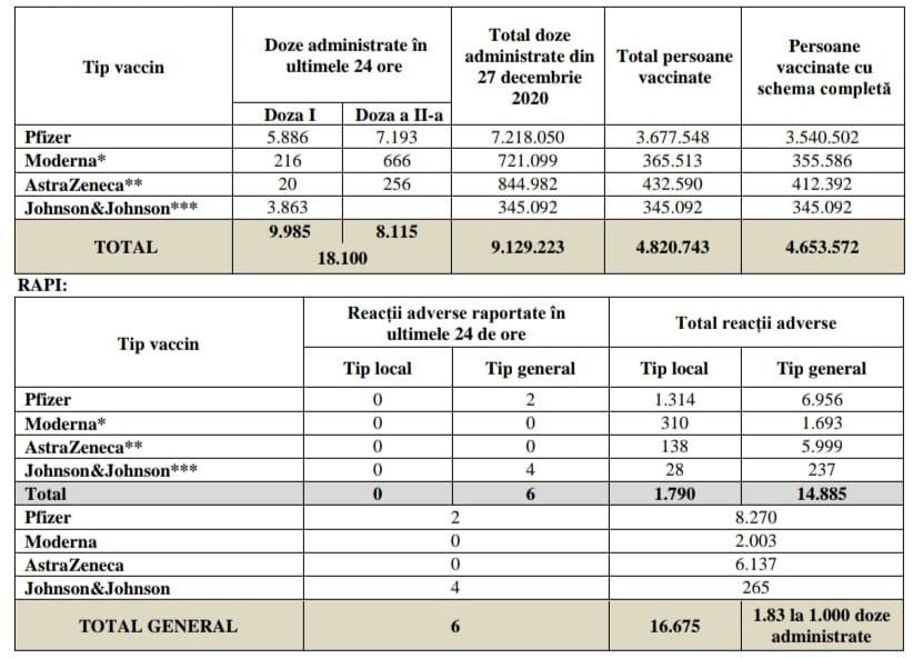 Coronavirus Romani Vaccinati 12 Iulie 2021 romania