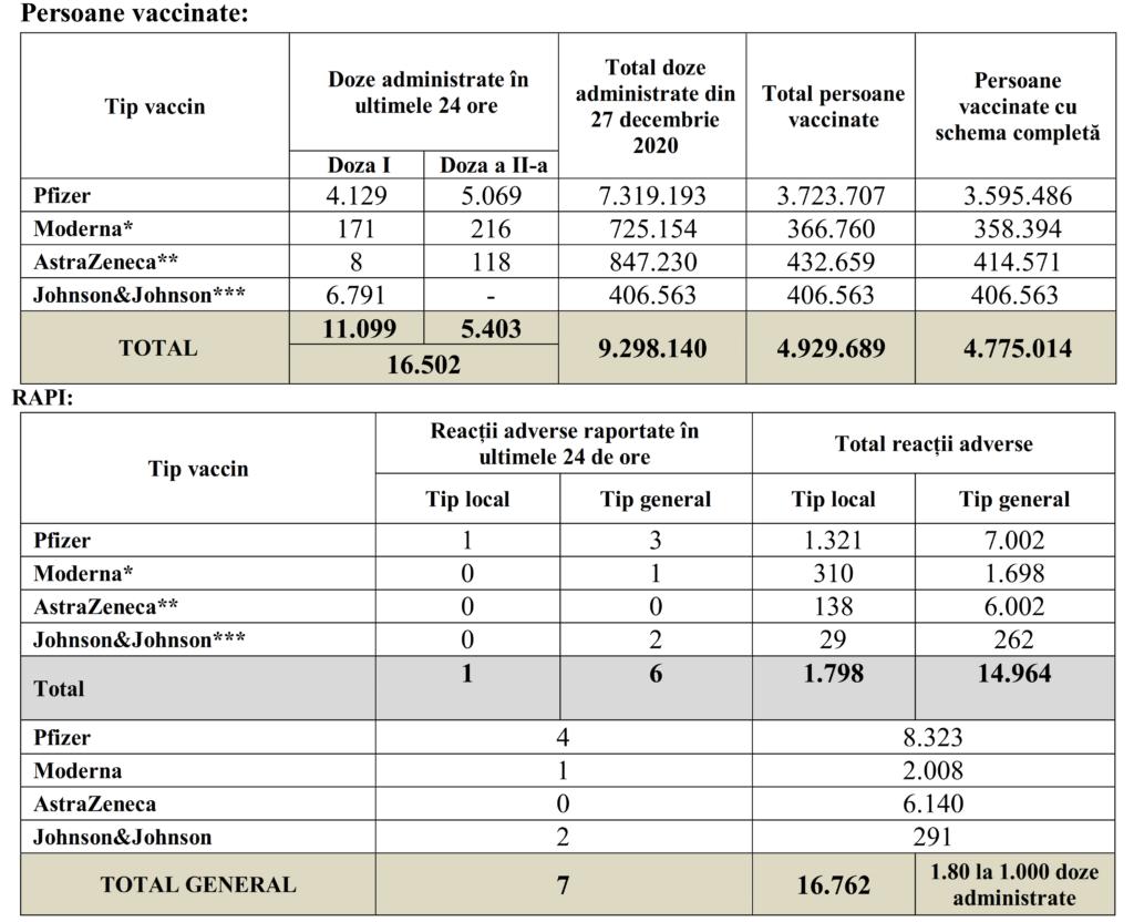 Coronavirus Romanii Vaccinati in Ultimele 24 de Ore in Romania doze