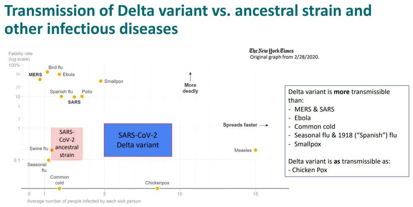 Coronavirus Varianta Delta Contagioasa Ebola Egala Varicela tabel