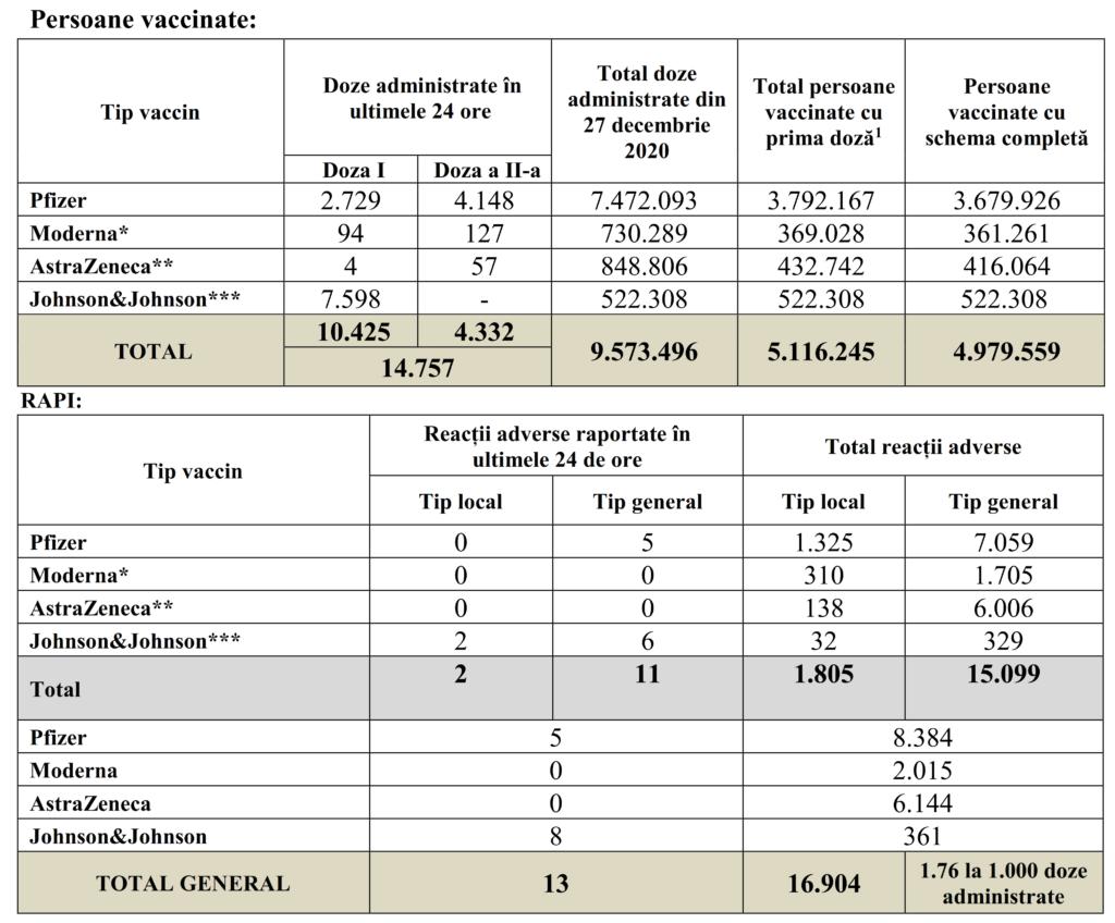 14.757 Romani au fost Vaccinati in Ultimele 24 de Ore in Tara tabel