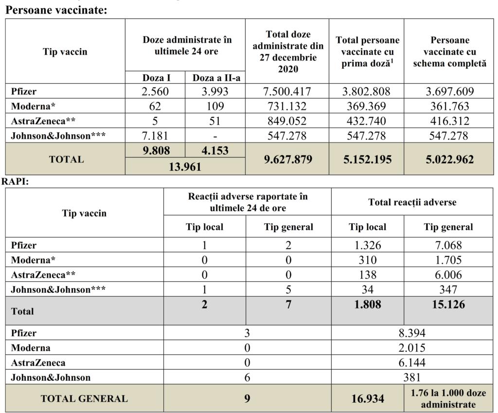 Coronavirus 13.961 Romani Vaccinati Ultimele 24 Ore tabelCoronavirus 13.961 Romani Vaccinati Ultimele 24 Ore tabel
