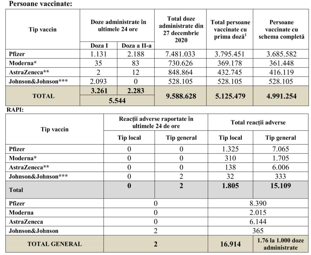 Coronavirus 5.125 Milioane de Romani Vaccinati Pana Astazi tabel