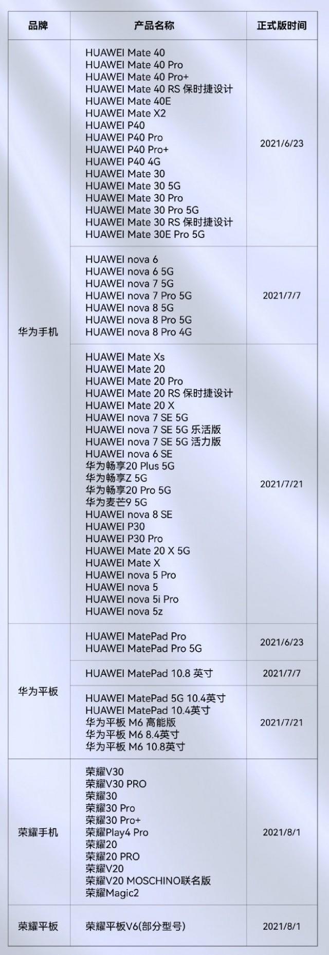 Huawei distribuire harmonyos