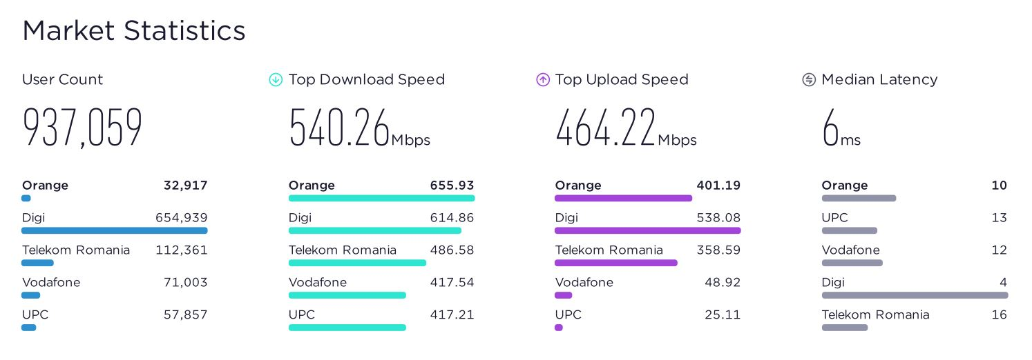Orange latenta internet fix