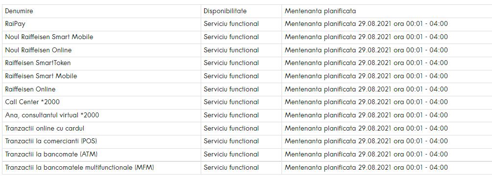 Raiffeisen Bank planificare imbunatatiri