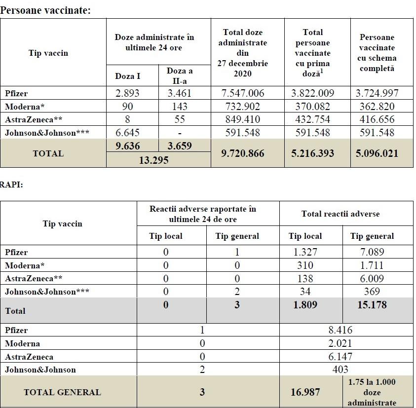 Romania 5.2 Milioane de Oameni Vaccinati Impotriva Coronavirus tabel