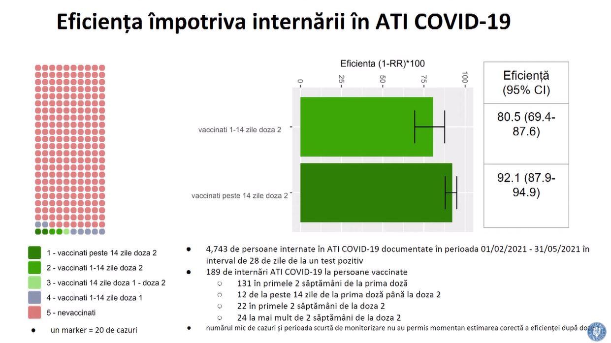 Romania Eficienta Vaccinarii Impotriva Coronavirus ATI