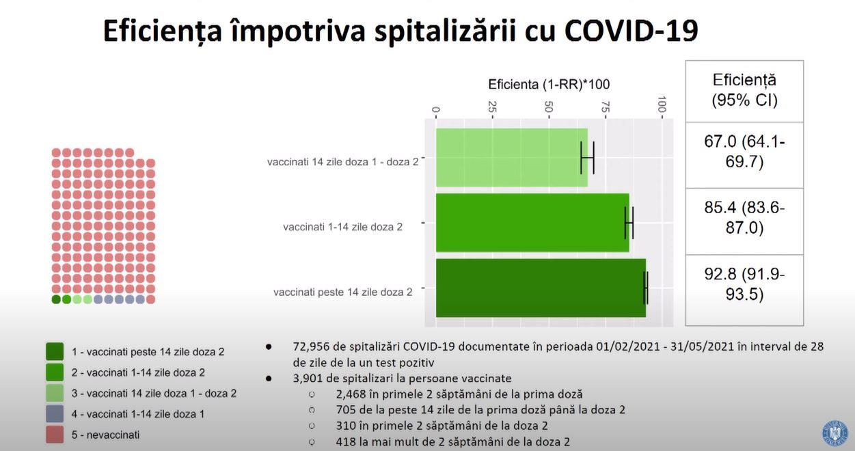 Romania Eficienta Vaccinarii Impotriva Coronavirus spitalizare