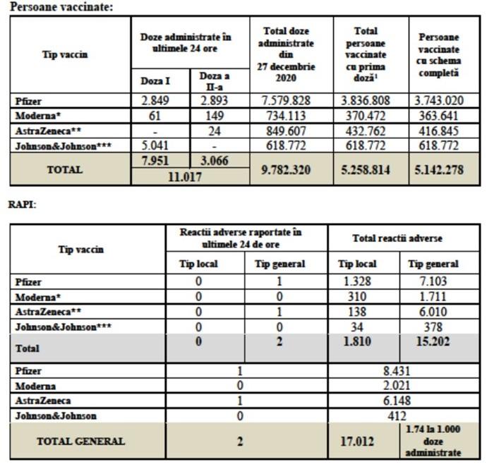 Coronavirus 5.25 Milioane Romania Vaccinati tabel