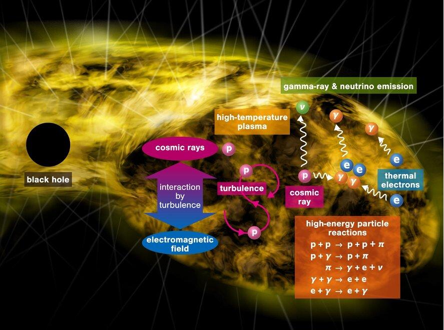 Gaura Neagra neutrino gamma
