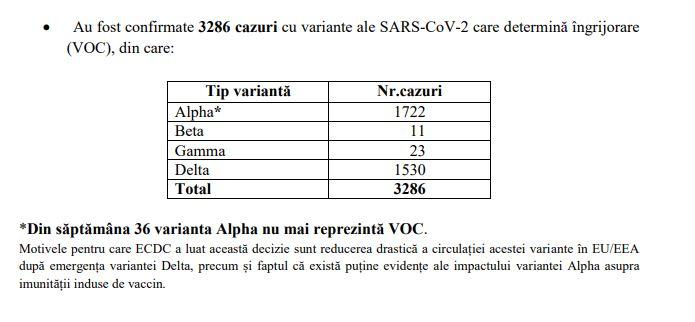 Guvernul Romaniei Varianta Delta a Coronavirus va Depasi Alfa ca Numar de Infectari Romania