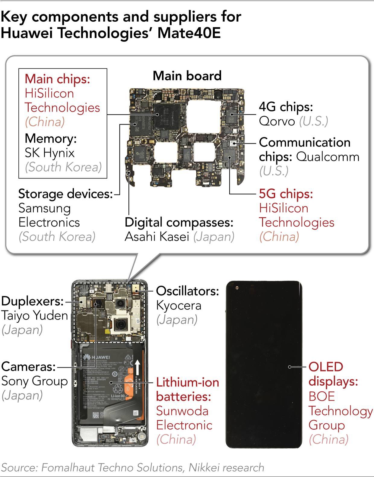Huawei mirare componente