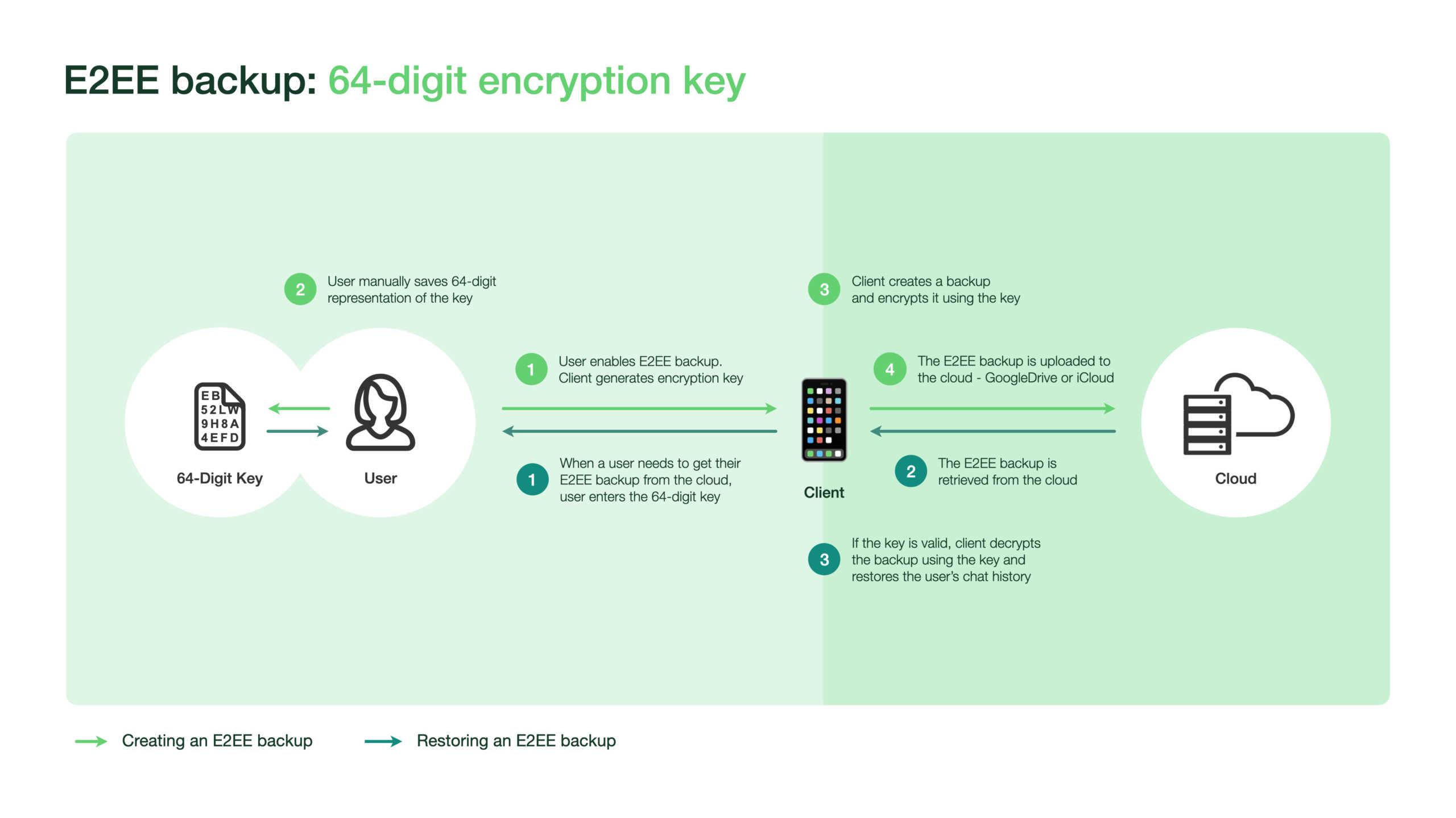 WhatsApp siguranta criptare