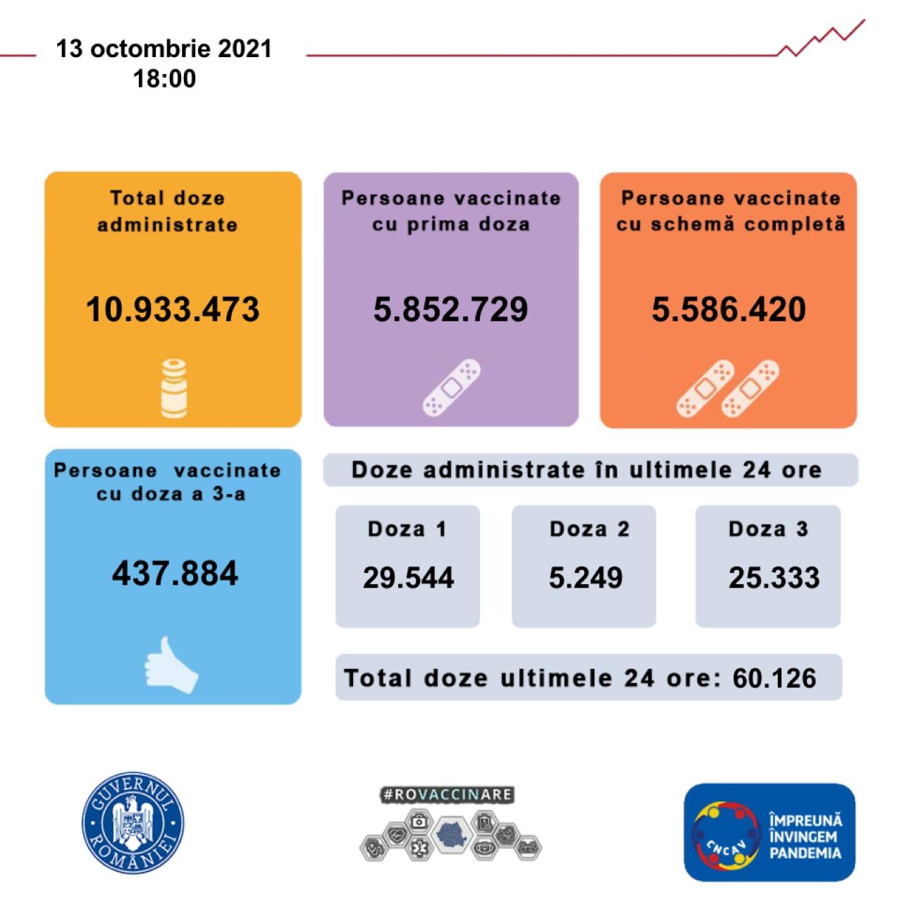 Coronavirus Romania 5.6 Milioane de Oameni Vaccinati cu Schema Completa grafic